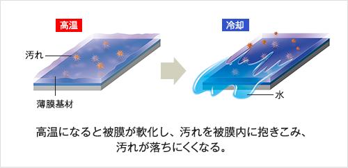 従来のコーティング剤 (樹脂系被膜)