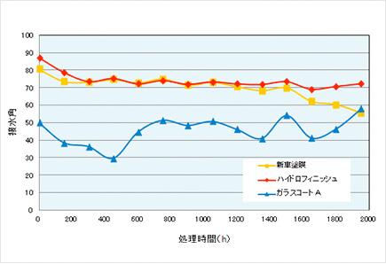 疎水状態が長期間持続する高い耐候性能